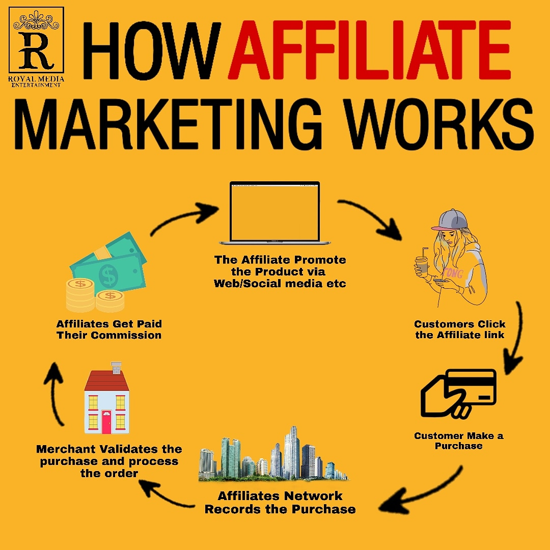 Start your Affiliate Marketing Business
