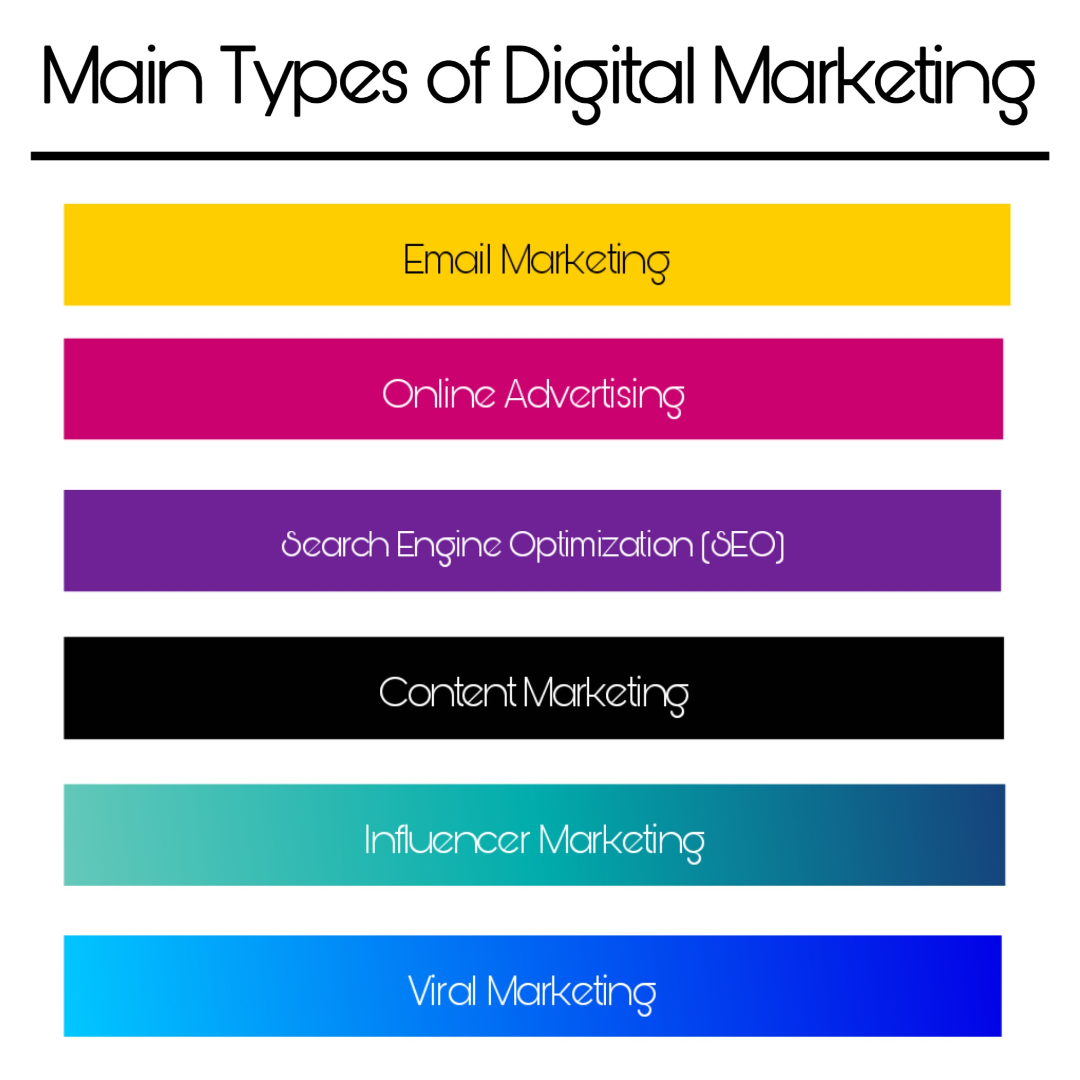 Main Types of Digital Marketing