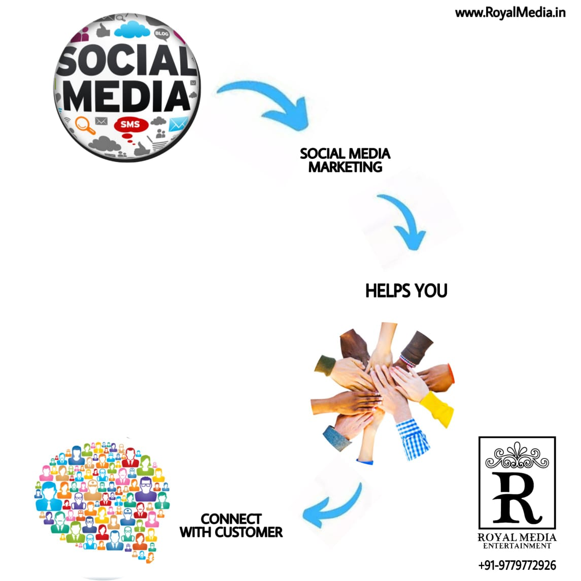 Connecting to your Customers Through Social Media Marketing