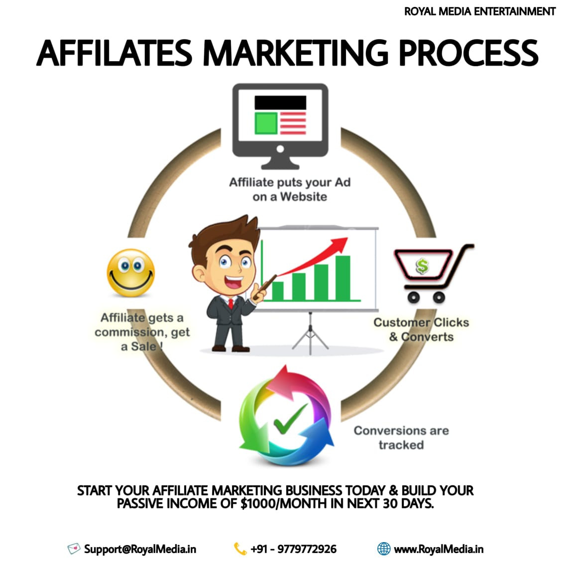 Go To Affiliate Marketing With Us!
