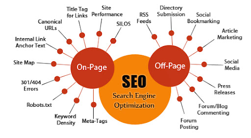 What is the difference between On-Page vs. Off-Page SEO?